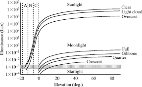 crepuscular and nocturnal illumination and its effects on color