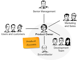 Product Owner Resume The Scrum Product Owner Role At A Glance