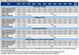 Va Rating Tables by Va Rating Table For Disability Image Mag