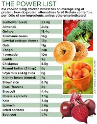 need more protein u0027ave an avocado or a bagel a sprout even a