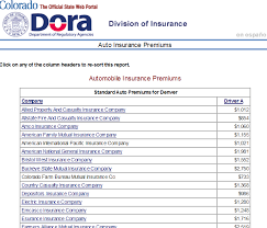 automobile insurance quotes