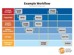 How To Define A Workflow That Keeps Content Production On Track Swimlane Exles
