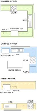 galley kitchen with island floor plans popular kitchen layouts and how to use them galley kitchens