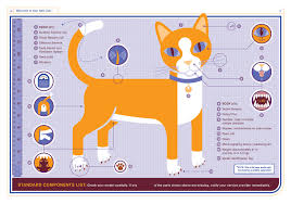 the cat owner u0027s manual operating instructions troubleshooting