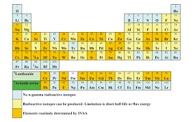what is the modern periodic table instrumental neutron activation analysis inaa