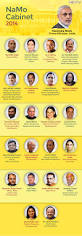 Central Cabinet Ministers Govt Of India Cabinet Ministers Everdayentropy Com