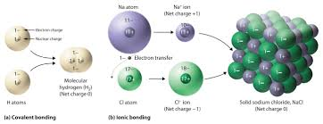 molecules ions and chemical formulas