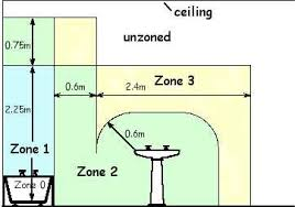 using electricity in bathroom or shower room superseeded regulations