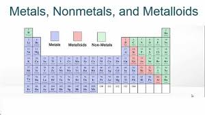 How Many Groups Are On The Periodic Table Metals Nonmetals And Metalloids On The Periodic Table Youtube