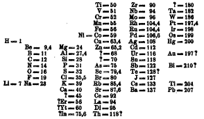 Kinds Of Tables by The Periodic Table From Its Classic Design To Use In Popular Culture