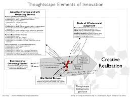 Dynamic Learning Maps Learning Modes And Their Creative Power
