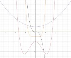 polynomial graph exploration u2022 activity builder by desmos