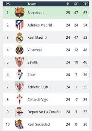 Laliga Table La Liga Table Right Now Football Sport Net