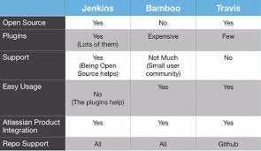 Jenkins Table L Which Is The Most Widely Used Continuous Integration Tool Jenkins