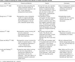 Foot Pain Map Pathogenesis Diagnosis And Treatment Of Lumbar Zygapophysial