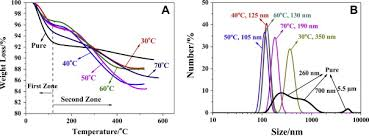 modification si e social sci effect of the temperature on surface modification of silica and