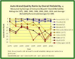 mercedes reliability auto on info product quality ranking of the car brands of europe