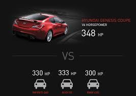 top speed hyundai genesis coupe bmw m6 top speed auto car hd