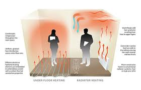 how easy is it to install underfloor heating