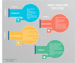 swot analysis of fitbit swot diagram creately