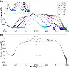 comparative study of supercontinuum generation using standard and