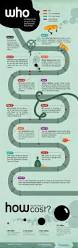 The Best Way To Care For Your Floor Based On Floor Typesmart 9 Best C Store Infographics Images On Pinterest 21st Century