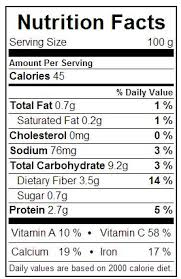 Dandelion Facts Nutritional Facts Dandelion Greens Virginia Wright Author