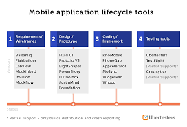 7 criteria for selecting mobile application testing tools