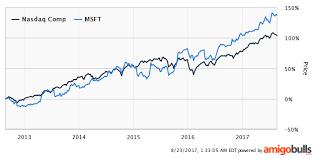 microsoft stock microsoft dividend play microsoft corporation nasdaq msft