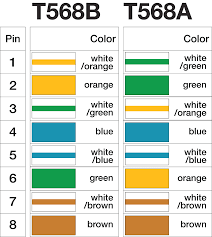rj45 pinout wiring diagrams for cat5e or cat6 cable cat5 diagram b