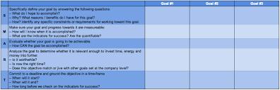 how to set u0026 achieve smart online marketing goals