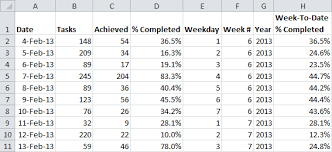 percentage calculator excel week to date month to date and year to date stats excel tactics