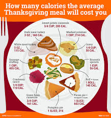 here s how many calories you eat on thanksgiving business insider