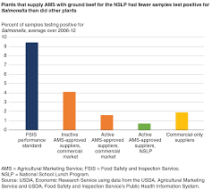 usda ers regulation market signals and the provision of food