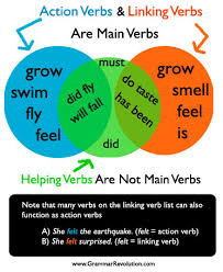 Powerful Action Verbs For A by What Is A Verb