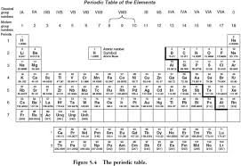 periodic table coloring worksheet worksheets
