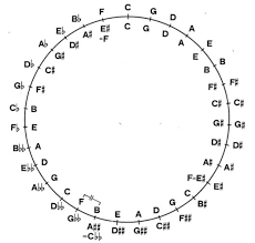 156 best static music theory circles images on pinterest music