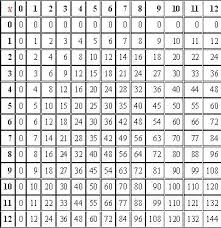 Printable Times Table Chart Number Names Worksheets 1 To 100 Table Chart Free Printable