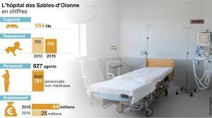 tarif chambre hopital hôpital des sables d olonne le bilan sévère de la chambre des comptes