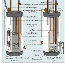water heaters buying guide