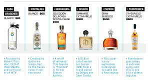 whiskey glass svg tequila takes its shot at the global market fortune