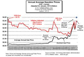 Average Gas Price by Gullibility Energy Hype 1 Gasoline Price Is Too High