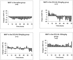 Map Mean Arterial Pressure Induced Elevation Of Blood Pressure In The Acute Phase Of Ischemic