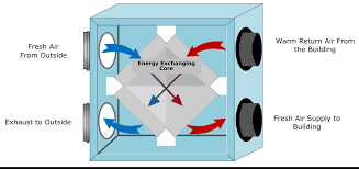 Whole House Ventilation Unit Energy Recovery Ventilators Ervs In Cold Climates The Cold