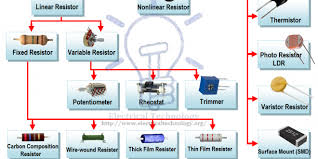 resistor u0026 types of resistors fixed variable linear u0026 non linear