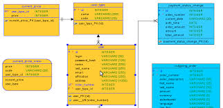 Change Table Name Oracle How To Color Erd Diagrams In Oracle Data Modeler Onewebsql