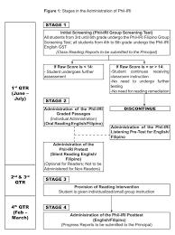 reading comprehension test ncae philippine informal reading inventory phil iri manual 2018 teacherph