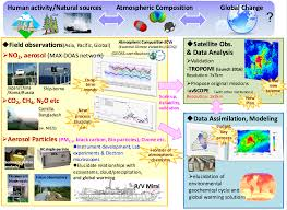 atmospheric composition and geochemical cycle u003cenvironmental