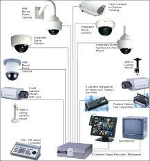 interior home surveillance cameras interior home surveillance cameras wireless security cameras home