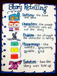 Beginning Middle And End Worksheets First Grade Wow Retelling Stories